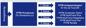 FFPB Renditepaket.jpg